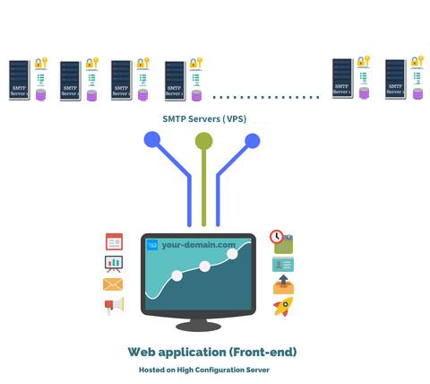 Custom Server Setup - Bulk Email Setup