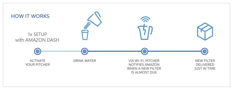 Brita Infinity Smart Water Pitcher