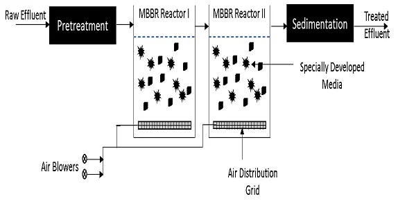 mbbr technology
