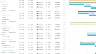 Project Timelines – Types and Key elements and Project Timelines