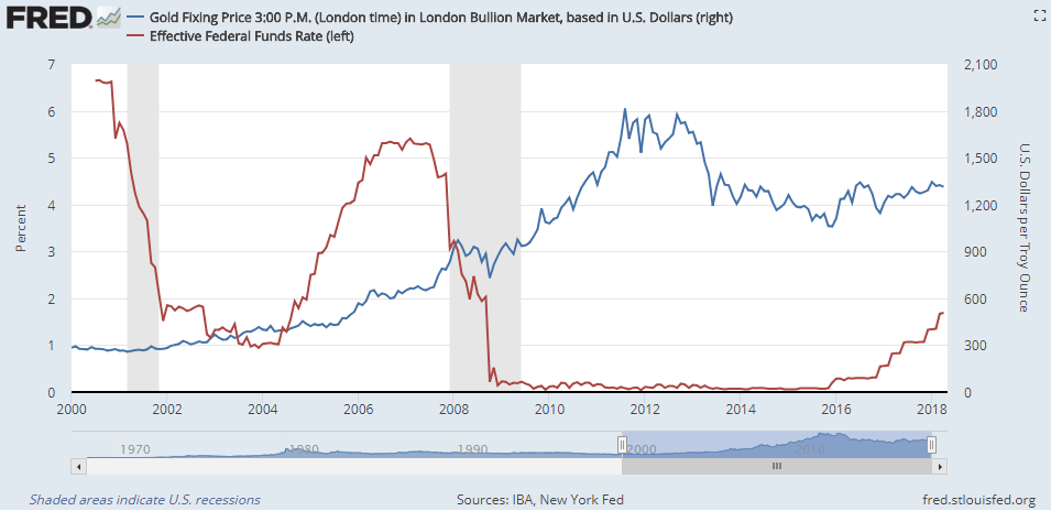 Chart of US Dollar gold price vs. effective Fed Funds interest rate. Source: St.Louis Fed