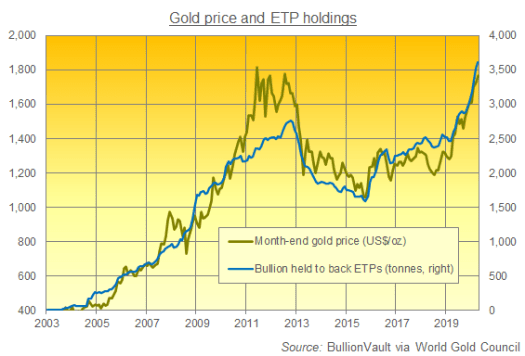 Gold Price Hits Sept 2011 Highs at $1800 in US Dollars as ...