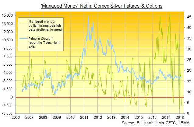 Chart of Comex 'Managed Money' net speculative betting on silver prices. Source: BullionVault via CFTC