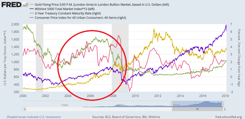 Chart of gold and US equities (left) vs. 2-year US T-bond yield. Source: St.Louis Fed