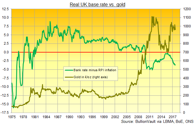 Chart of UK gold prices vs. real UK base interest rates. Source: BullionVault