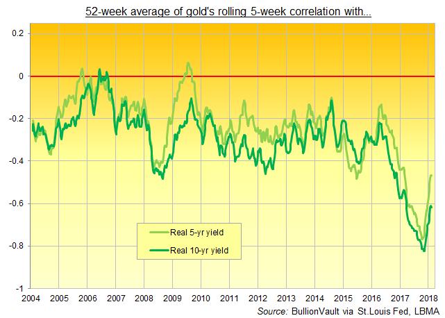 Chart of gold's 52-week average 5-week correlation with inflation-adjusted 5- and 10-year US Treasury bond yields. Source: BullionVault