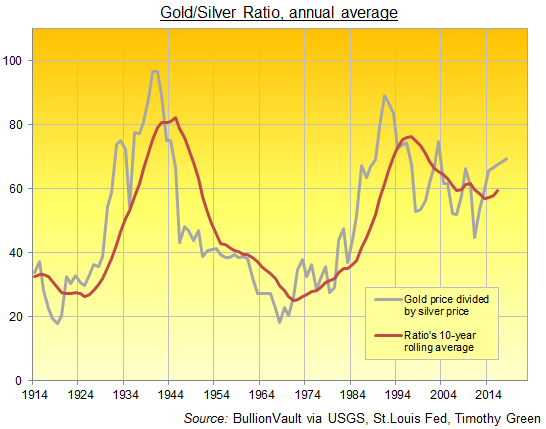 Chart    of    the    Gold    Silver    Ratio,    annual    average    1880    to    2018.    Source:    BullionVault