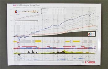 2016 Stock Market Asset Growth Chart