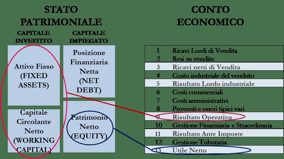 Relazione tra Stato Patrimoniale e Conto Economico - BullsAndBears