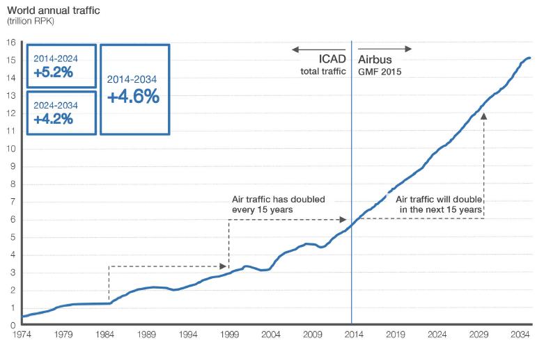 Il settore del trasporto aereo è previsto in progressivo sviluppo in termini di tasso annuo composto di crescita e di traffico aereo, per il quale si attende un raddoppio nei prossimi 15 anni