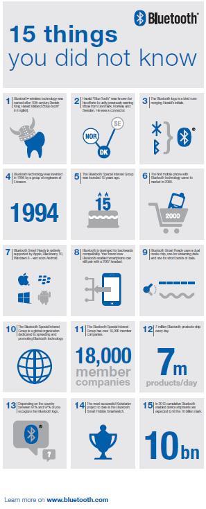 Il bluetooth è certamente una delle principali tecnologie disruptive dell'era di Internet