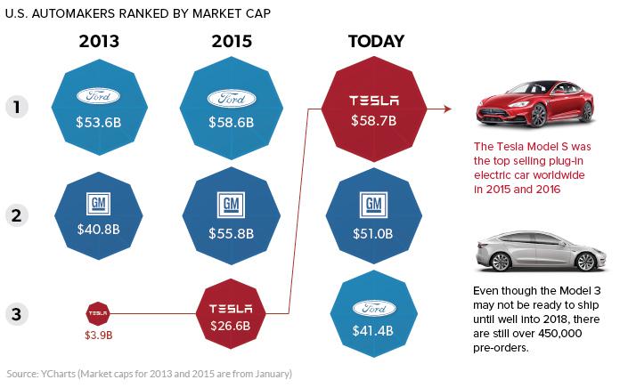 Automobile Tesla, valore di mercato