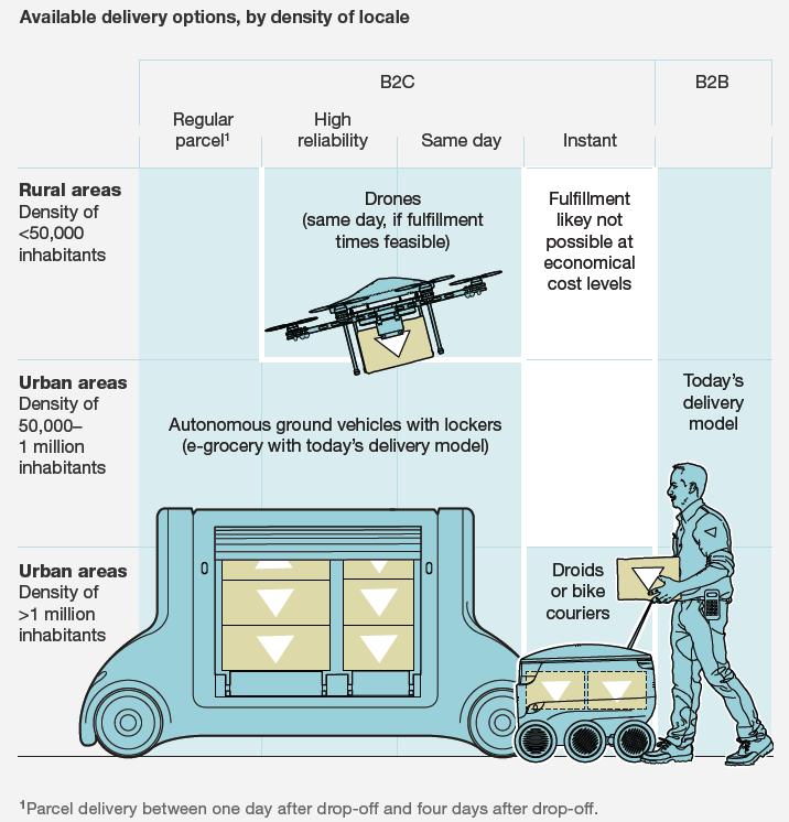 I modelli di consegna che domineranno il fututo della last mile delivery (tra questi ci sono i droni)