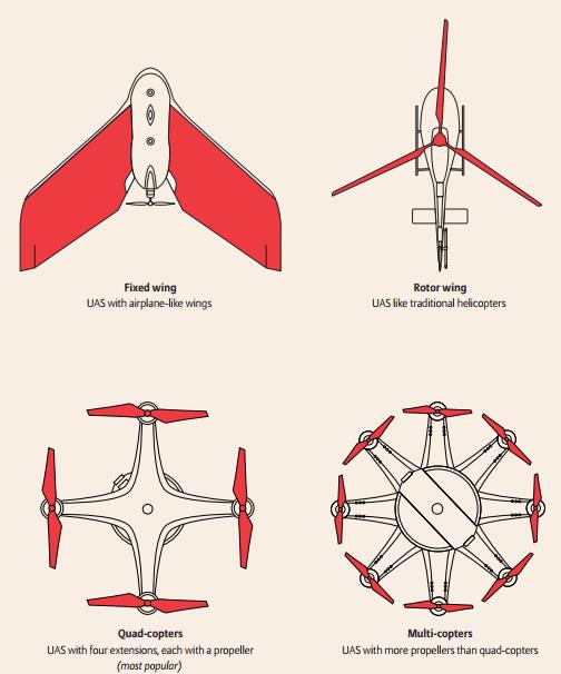 Le principali tipologie di droni commerciali e ricreativi