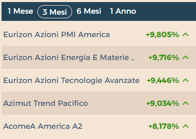 I migliori fondi di investimento italiani a 3 mesi non si avvicinano alle performance ottenute nello stesso lasso di tempo dal portafoglio di BullsandBears.it