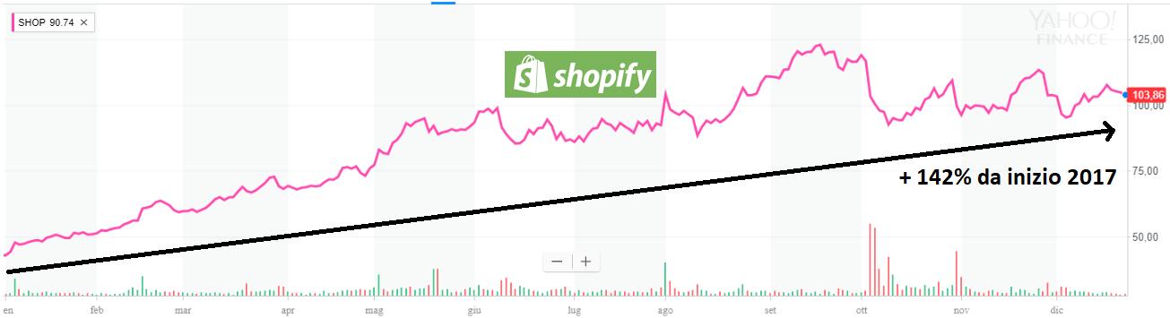 Shopify è il perfetto esempio di platform di successo, anche in Borsa