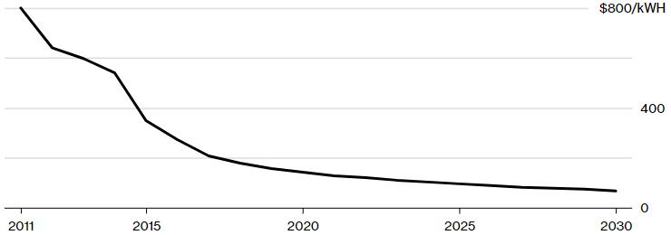 L'andamento del prezzo delle batterie delle auto elettriche è previsto in progressivo calo fino al 2030