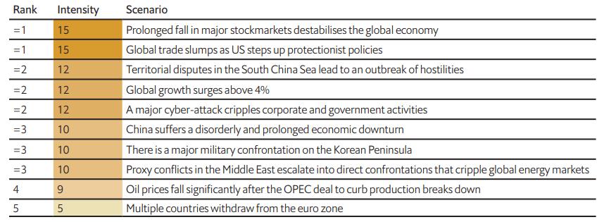 I 10 rischi globali in ordine di intensità
