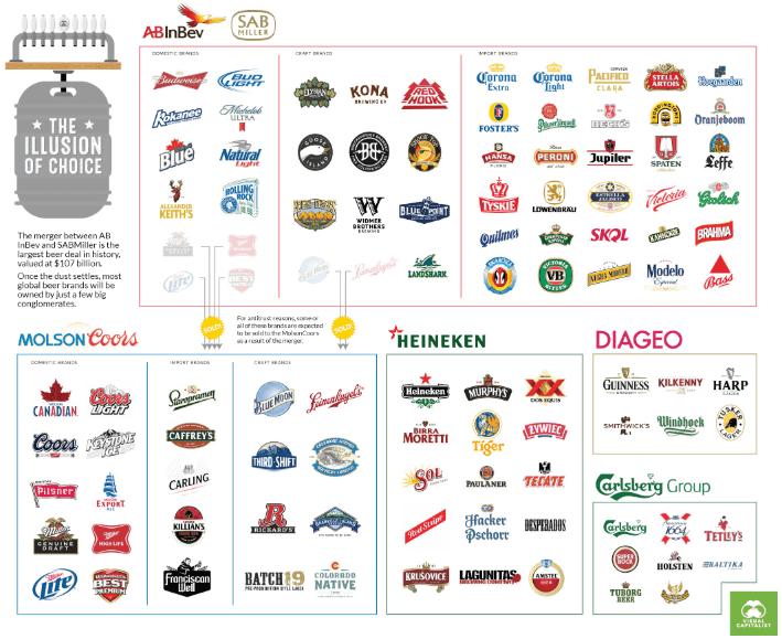 Impressionante la concentrazione di marchi tra i primi 5 players mondiali della birra