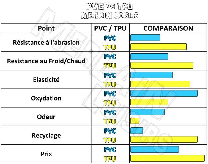 PVC vs TPU comparaison tableau