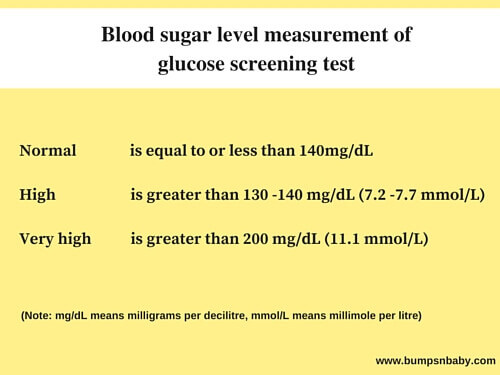 As I Mentioned Above During Pregnancy Our Body Produces Some Hormones Against Our Own Insulin Thus Making Us Resistant To Insulin Glucose Test