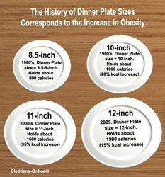 Lose weight with a smaller plate!