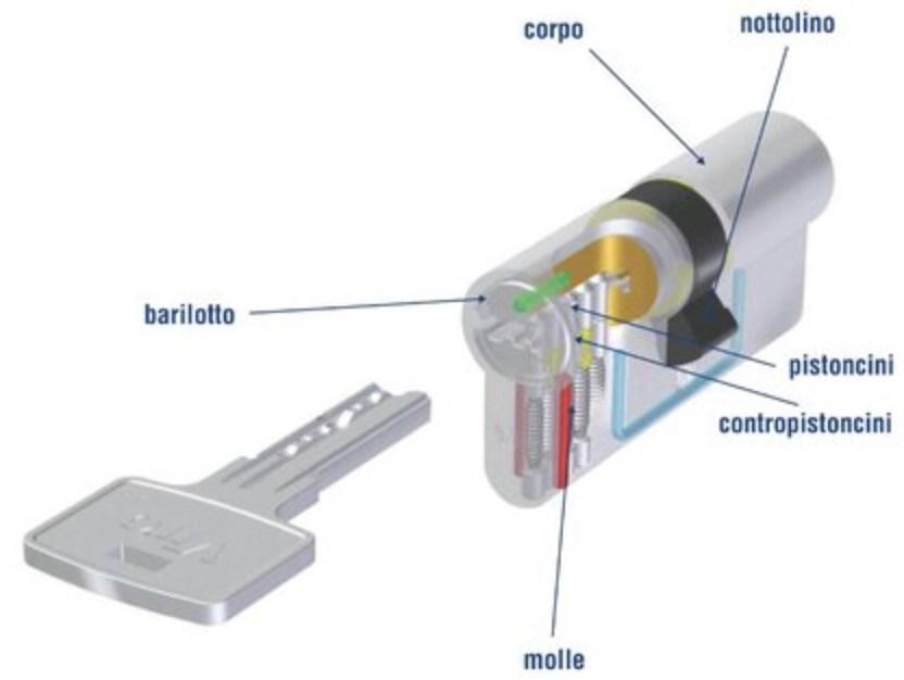 schema cilindro europeo