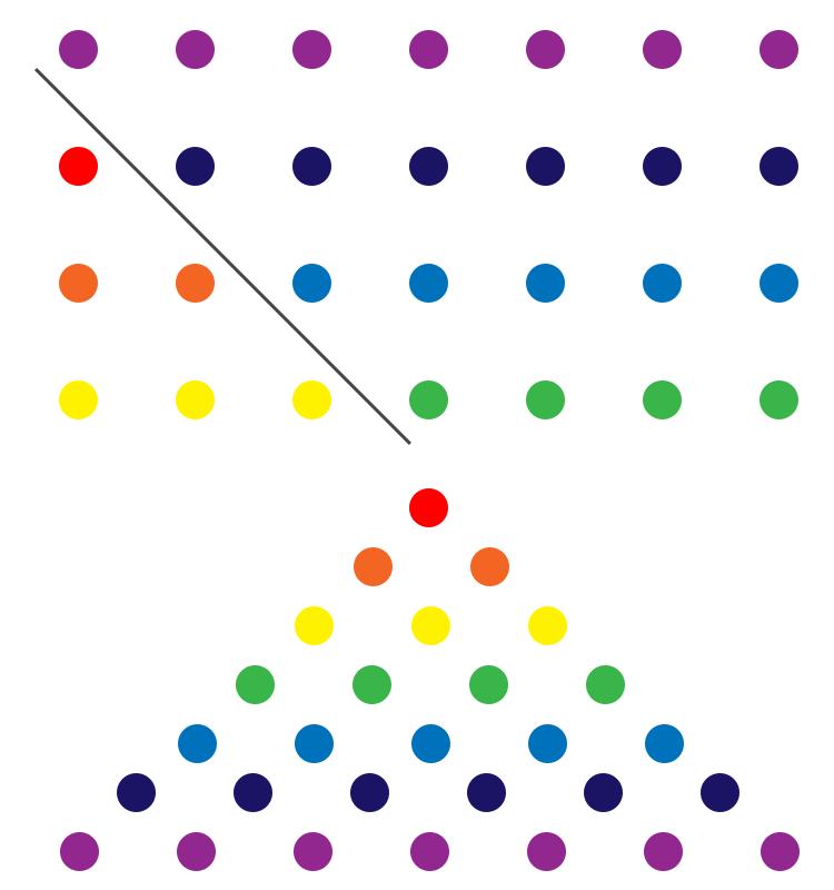 Somma di gauss numeri triangoli