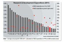 investimenti-in-ricerca-e-sviluppo-UE-2011(UniCredit)_04-13