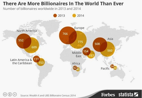 miliardari-forbes