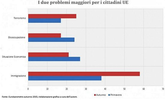problemi-ue-eurobarometro2015