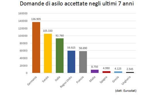 rifug-stat-Eu_(Eurostat-ISPI)