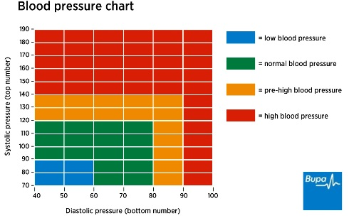 Low blood pressure in surgery