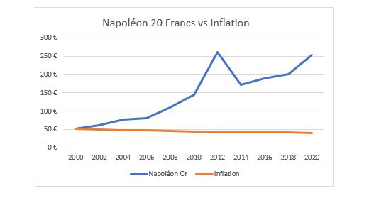 Graphique Naopoléon 20 Francs Inflation