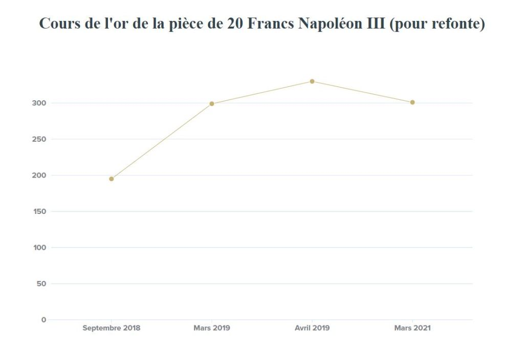 Cours de l'or de la 20 francs Napoleon III - Bureau Monnaie