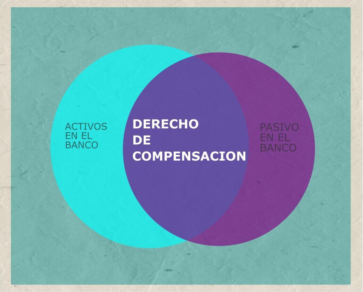 DERECHO DE COMPENSACION