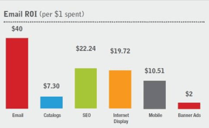 email roi is higher than other marketing options