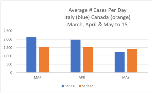 Canada - Italy numbers 1