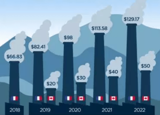 Carbon tax - Canada France over 5 years.
