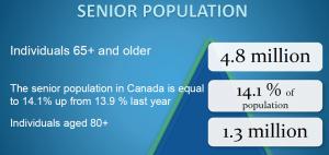 Co housing Seniors population