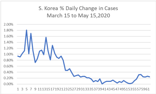 South Korea daily changes