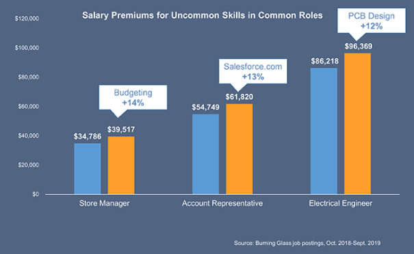 return on investment in skills