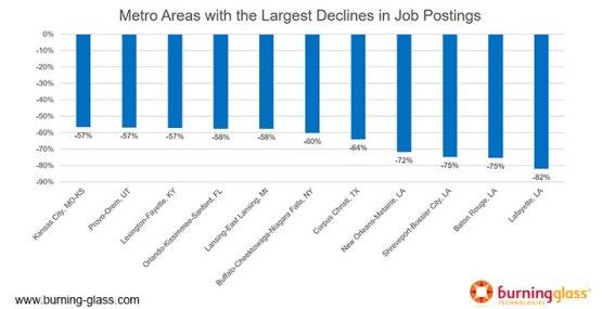 COVID-19 job postings