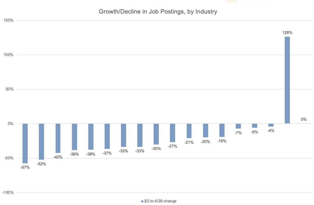 Covid job postings by industry