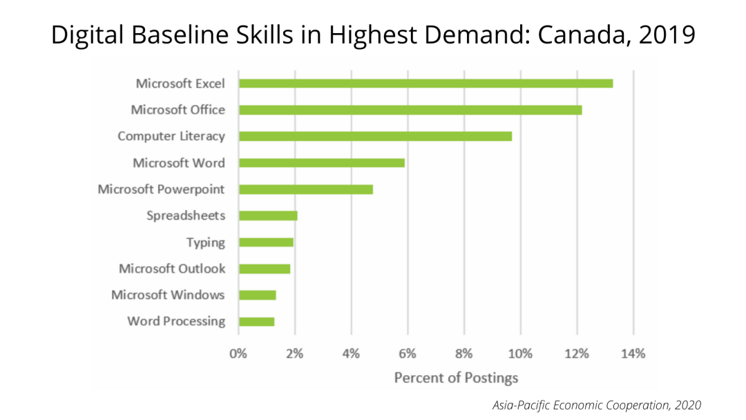 Canada Digital Skills Demand