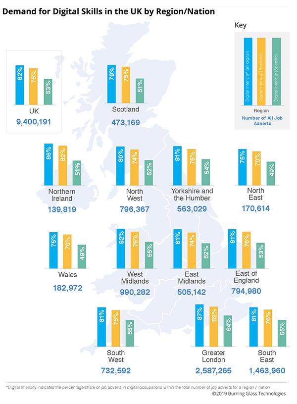 UK Digital Skills; Demand for Digital Skills in the UK by Region