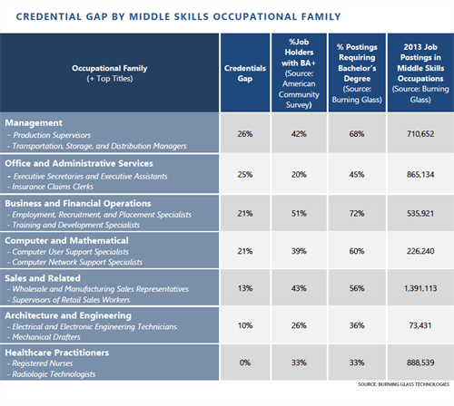 Credentials Gap Chart