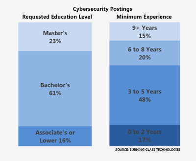 Cybersecurity postings by required education level and minimum experience