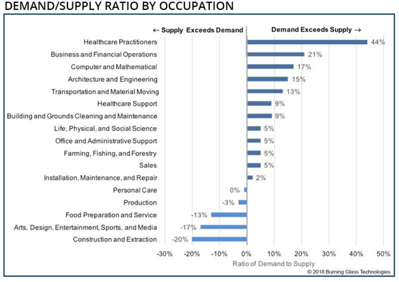 Skills gap by occupation: Demand/supply ratio by occupation