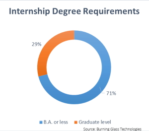 Internships 2016: Most internship postings are designed for students with a bachelor's degree or less